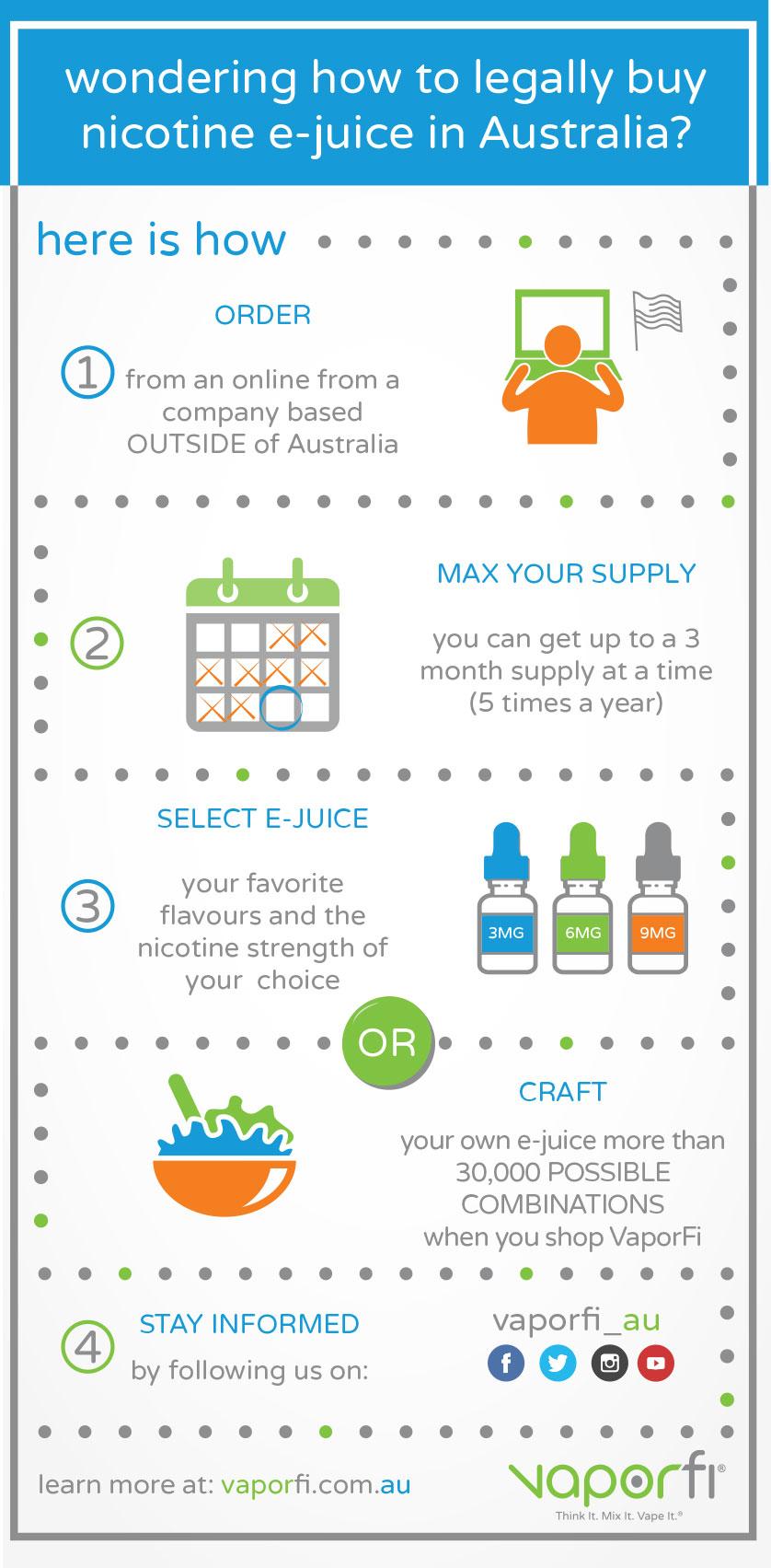 VaporFi Australia - Understanding Australia's Vaping Law - Infographic